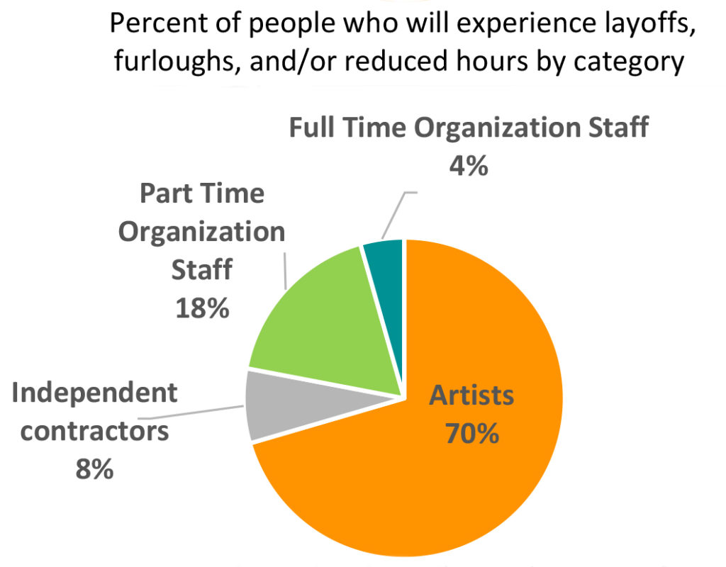 Survey Results - COVID-19 Impacts