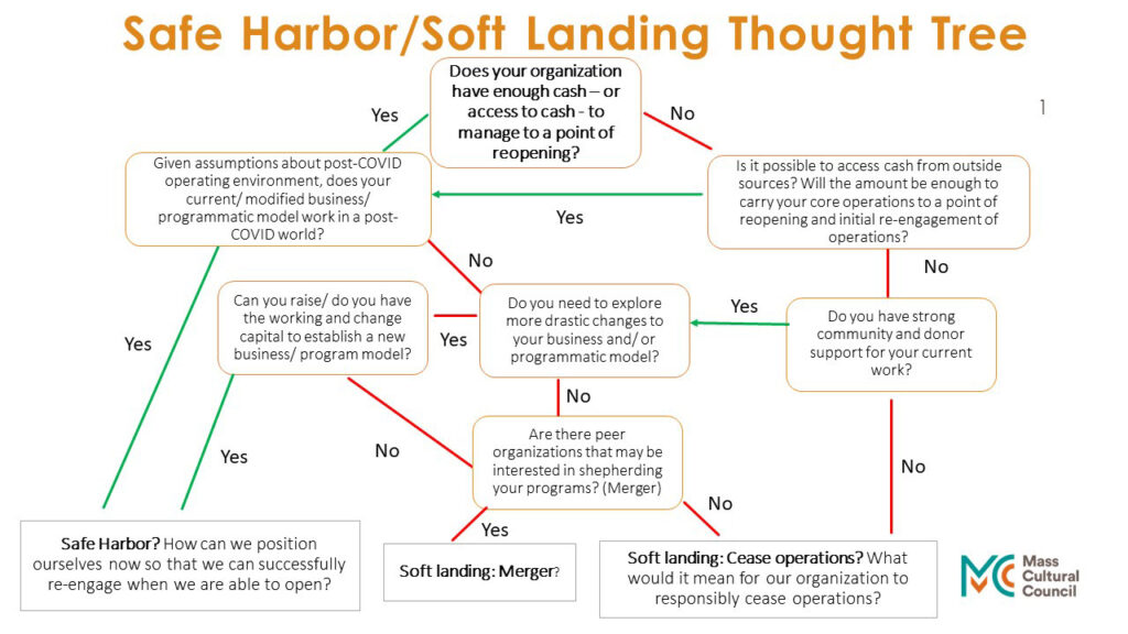 Soft Landing Thought Tree graphic