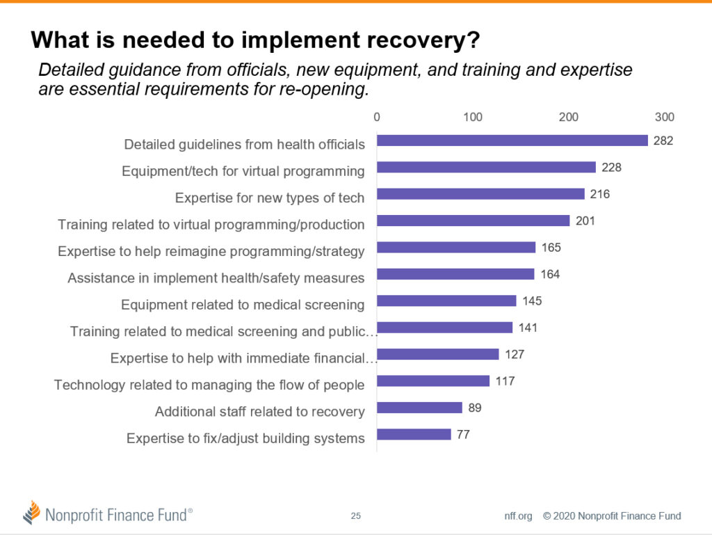 Chart detailing what is needed to implement recovery