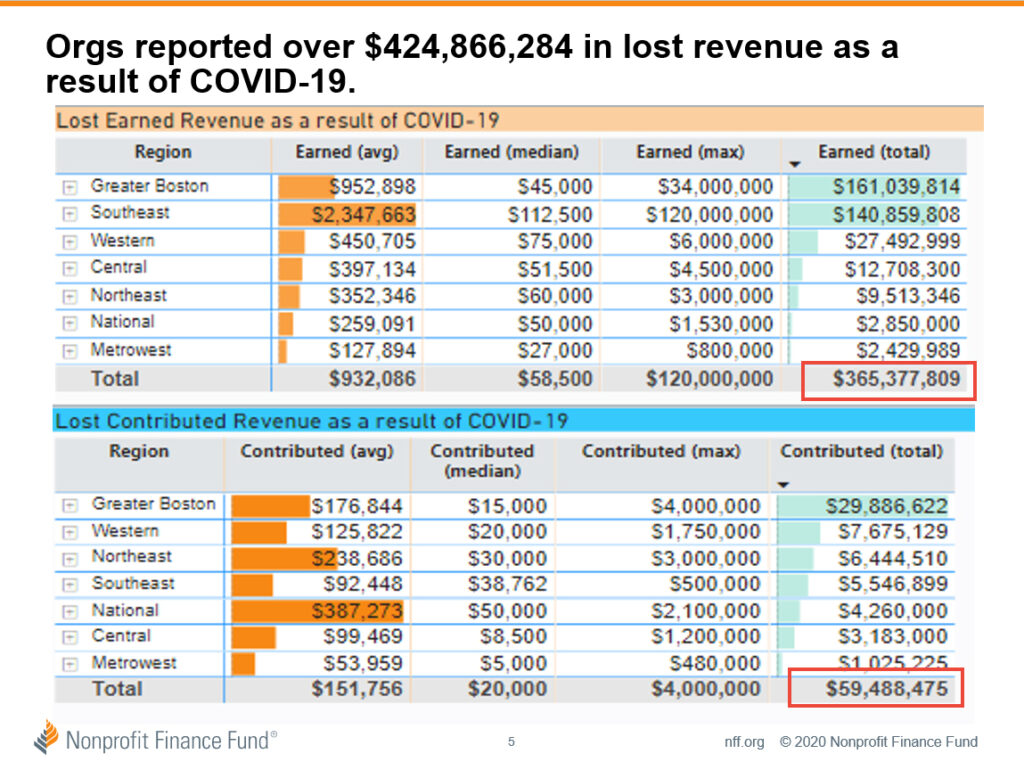 Chart detailing lost revenue as a result of COVID-19