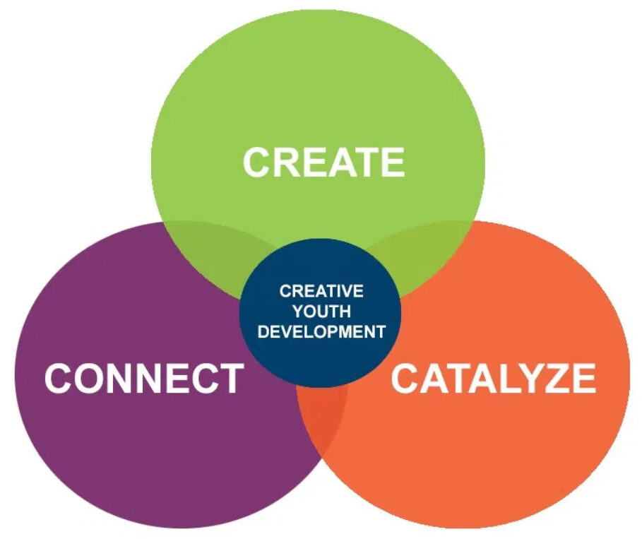 Venn diagram showing how the notions of create, connect, and catalyze intersect into creative youth development