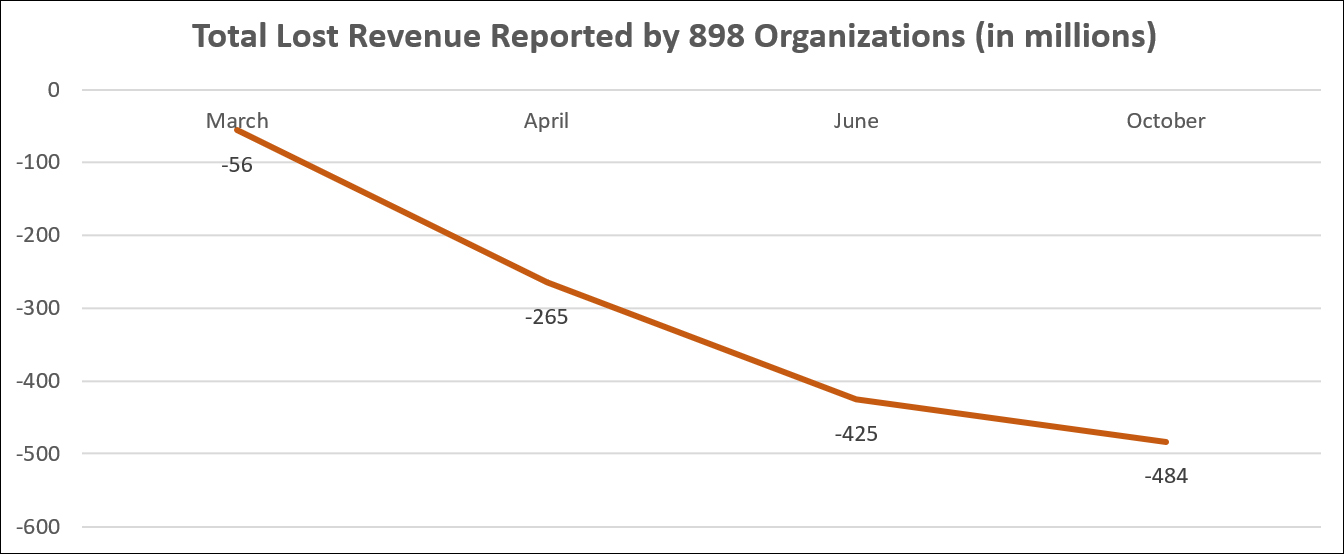 Total Lost Revenue Reported by 898 Organizations (in millions)