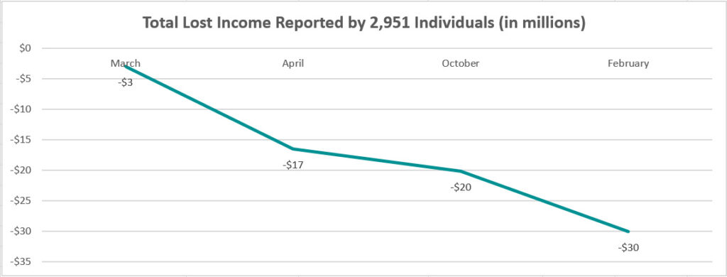 graphic showing the decrease in total lost income reported by 2,951 creative individuals in MA from March 2020-February 2021. The line moves down from $3M loss in Mar 2020 to $17M loss in April 2020 to $20M loss in Oct 2020 to $30M loss in Feb 2021