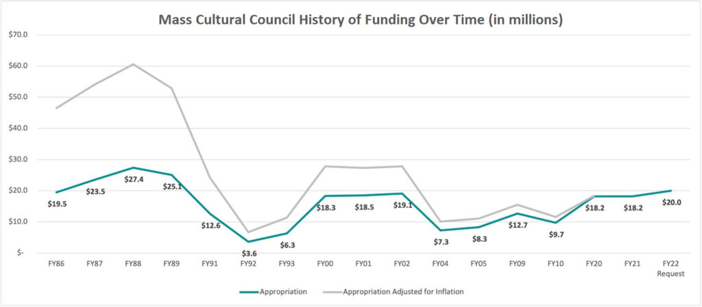 bar graph depicting the ups and downs of Mass Cultural Council's funding history from FY06 - FY21